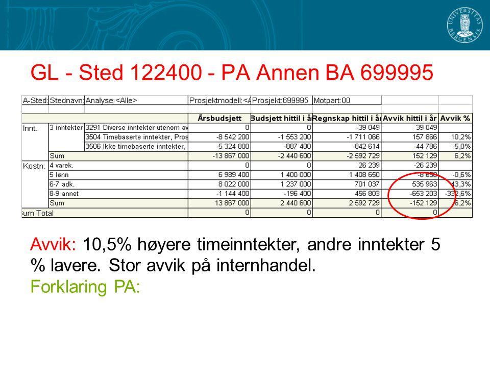 GL - Sted 122400 - PA Annen BA 699995 Avvik: 10,5% høyere timeinntekter, andre inntekter 5 % lavere.