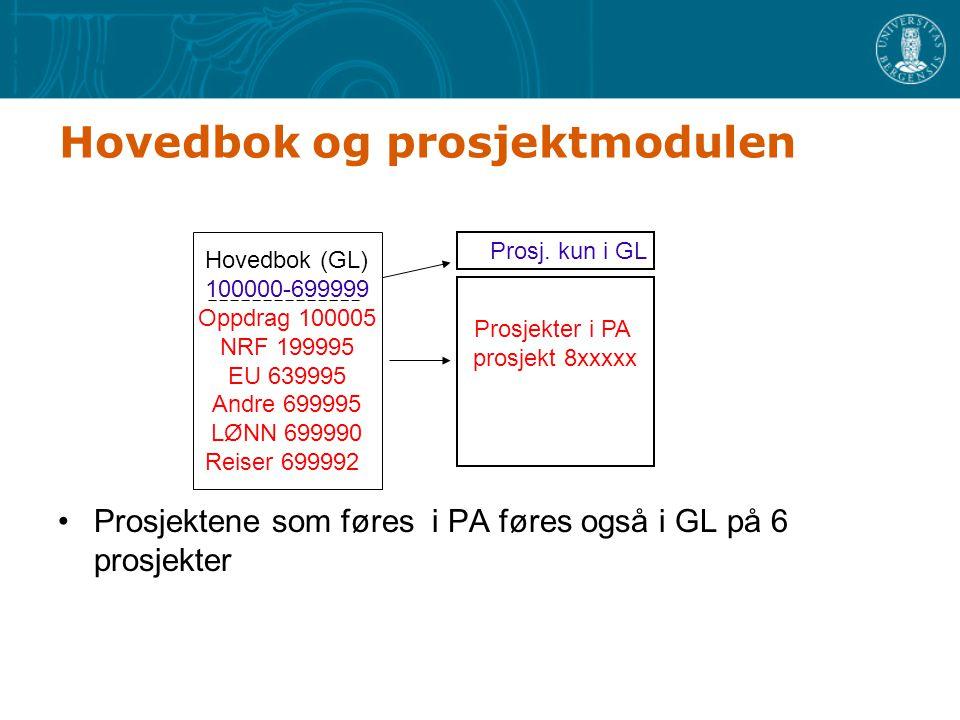 Hovedbok og prosjektmodulen Prosjektene som føres i PA føres også i GL på 6 prosjekter Hovedbok (GL) 100000-699999 Oppdrag 100005 NRF 199995 EU 639995 Andre 699995 LØNN 699990 Reiser 699992 Prosjekter i PA prosjekt 8xxxxx Prosj.