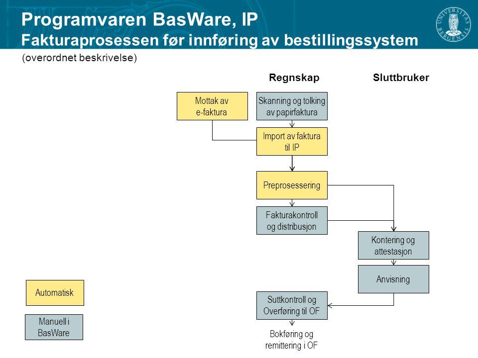 Skanning og tolking av papirfaktura Mottak av e-faktura Import av faktura til IP Fakturakontroll og distribusjon Anvisning Suttkontroll og Overføring til OF Kontering og attestasjon Bokføring og remittering i OF Preprosessering (overordnet beskrivelse) RegnskapSluttbruker Programvaren BasWare, IP Fakturaprosessen før innføring av bestillingssystem Automatisk Manuell i BasWare