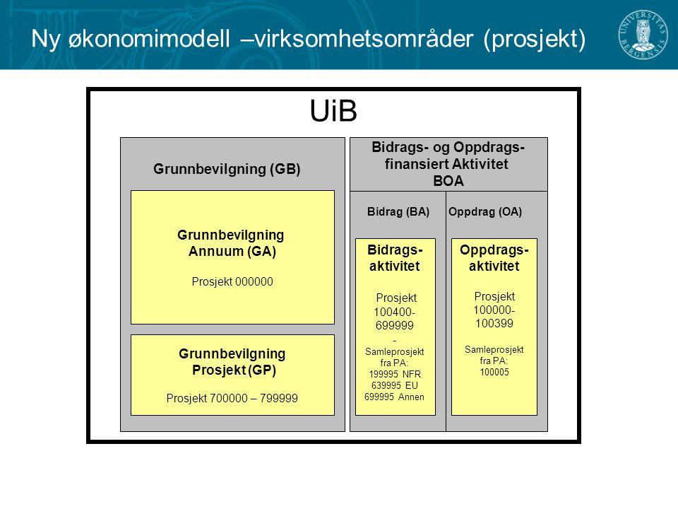 UiB Grunnbevilgning Annuum (GA) Prosjekt 000000 Grunnbevilgning Prosjekt (GP) Prosjekt 700000 – 799999 Grunnbevilgning (GB) Oppdrags- aktivitet Prosjekt 100000- 100399 Samleprosjekt fra PA: 100005 Oppdrag (OA)Bidrag (BA) Bidrags- aktivitet Prosjekt 100400- 699999 - Samleprosjekt fra PA: 199995 NFR 639995 EU 699995 Annen Bidrags- og Oppdrags- finansiert Aktivitet BOA Ny økonomimodell –virksomhetsområder (prosjekt)