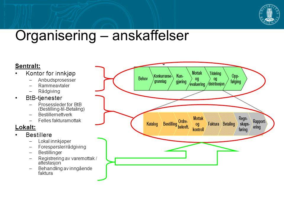 Organisering – anskaffelser Sentralt: Kontor for innkjøp –Anbudsprosesser –Rammeavtaler –Rådgiving BtB-tjenester –Prosessleder for BtB (Bestilling-til
