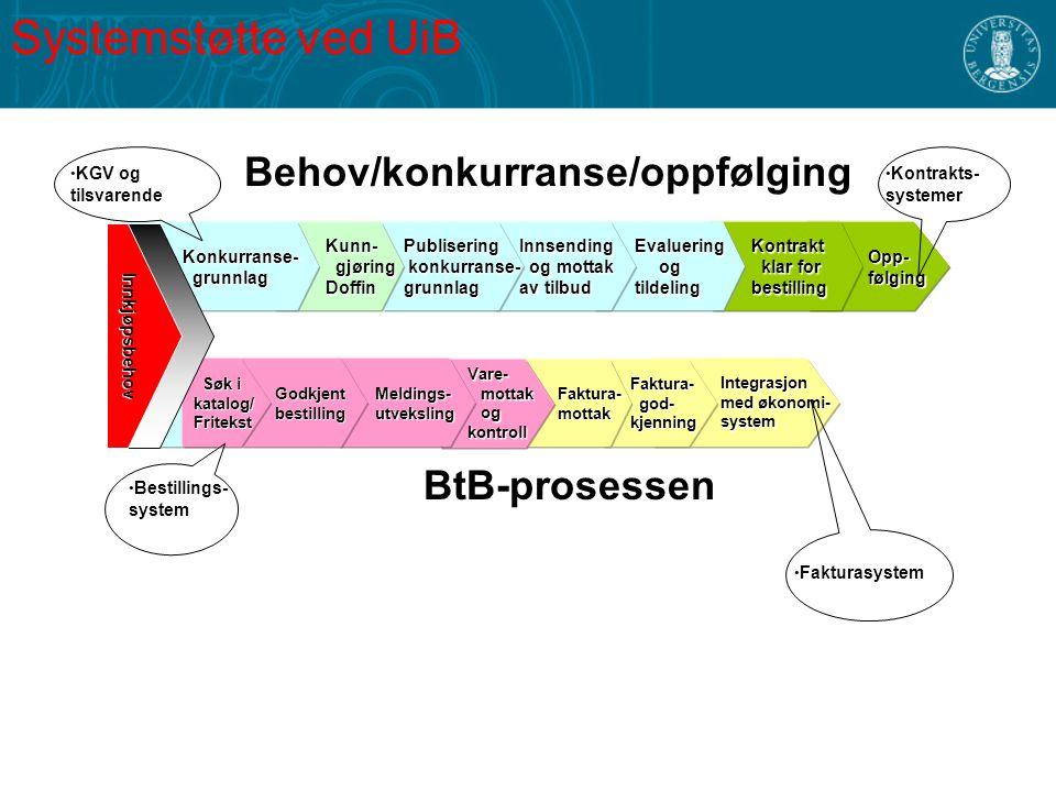 Systemstøtte ved UiB Integrasjon Integrasjon med økonomi- med økonomi- system system Behov/konkurranse/oppfølging Opp- Opp- følging følging Kontrakt K