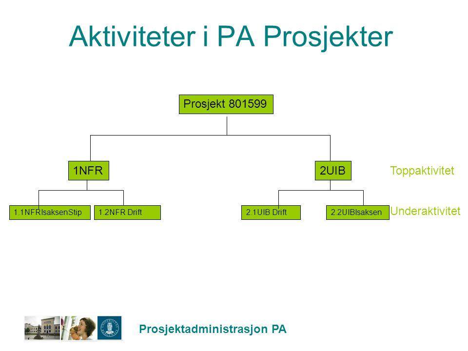 Prosjektadministrasjon PA Aktiviteter i PA Prosjekter Prosjekt 801599 1NFR2UIB 2.2UIBIsaksen1.1NFRIsaksenStip1.2NFR Drift2.1UIB Drift Toppaktivitet Un