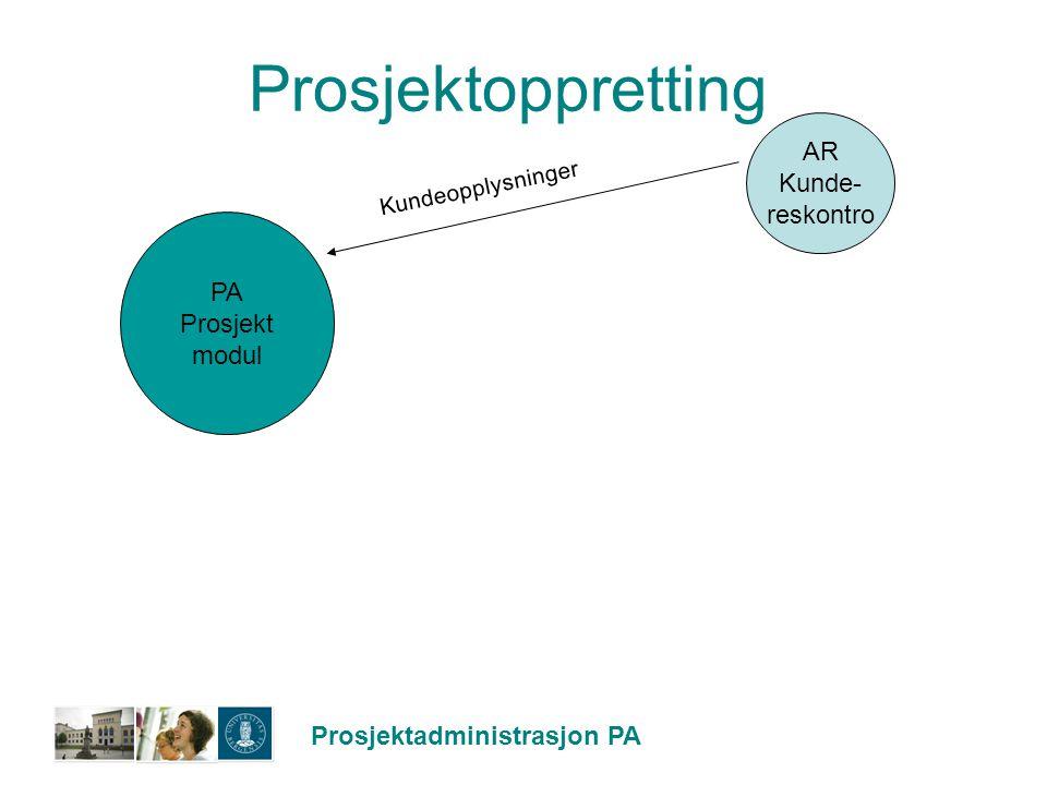 Prosjektadministrasjon PA Prosjektoppretting AR Kunde- reskontro PA Prosjekt modul Kundeopplysninger