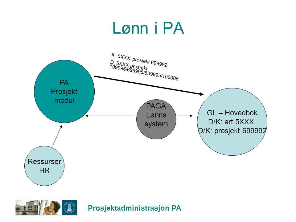 Prosjektadministrasjon PA Lønn i PA GL – Hovedbok D/K: art 5XXX D/K: prosjekt 699992 PAGA Lønns system PA Prosjekt modul Ressurser HR K: 5XXX prosjekt