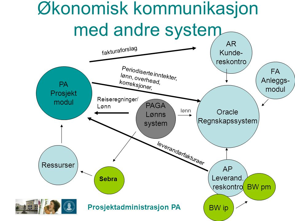 Prosjektadministrasjon PA Økonomisk kommunikasjon med andre system Oracle Regnskapssystem AR Kunde- reskontro AP Leverand. reskontro BW ip PAGA Lønns