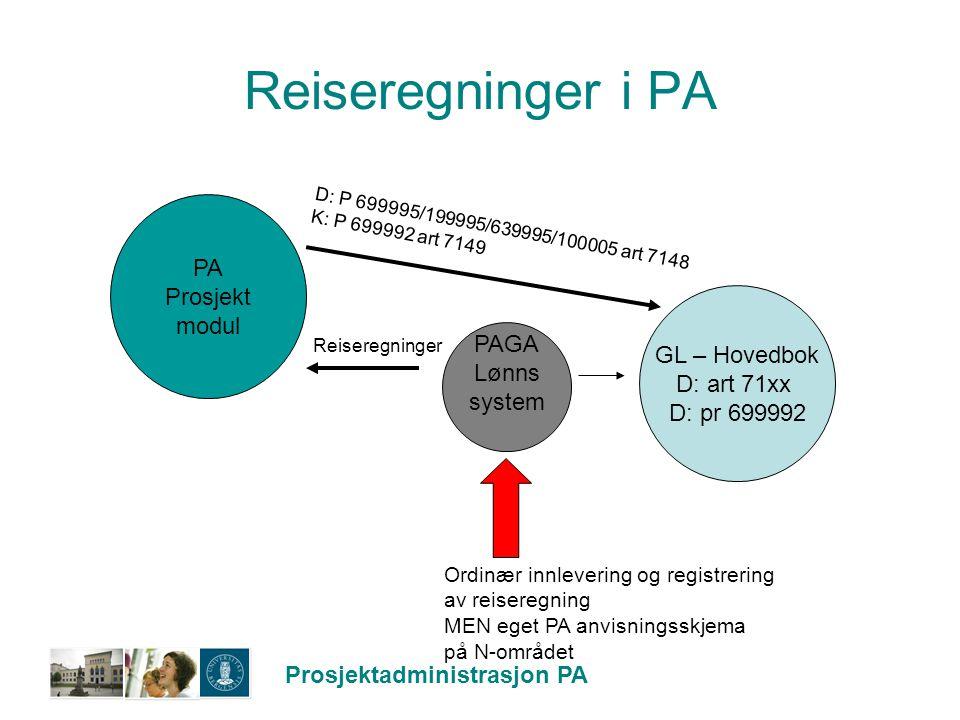 Prosjektadministrasjon PA Reiseregninger i PA GL – Hovedbok D: art 71xx D: pr 699992 PAGA Lønns system PA Prosjekt modul Reiseregninger D: P 699995/19