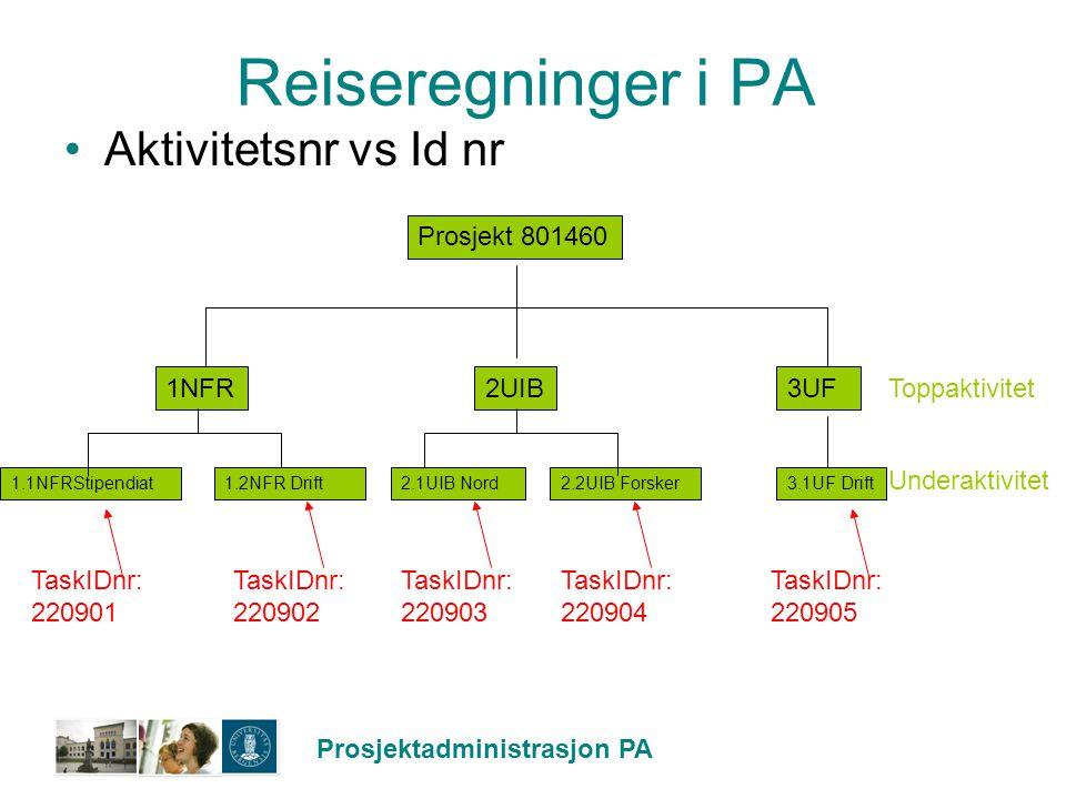 Prosjektadministrasjon PA Reiseregninger i PA Aktivitetsnr vs Id nr Prosjekt 801460 1NFR3UF2UIB 3.1UF Drift2.1UIB Nord1.1NFRStipendiat1.2NFR Drift2.2U