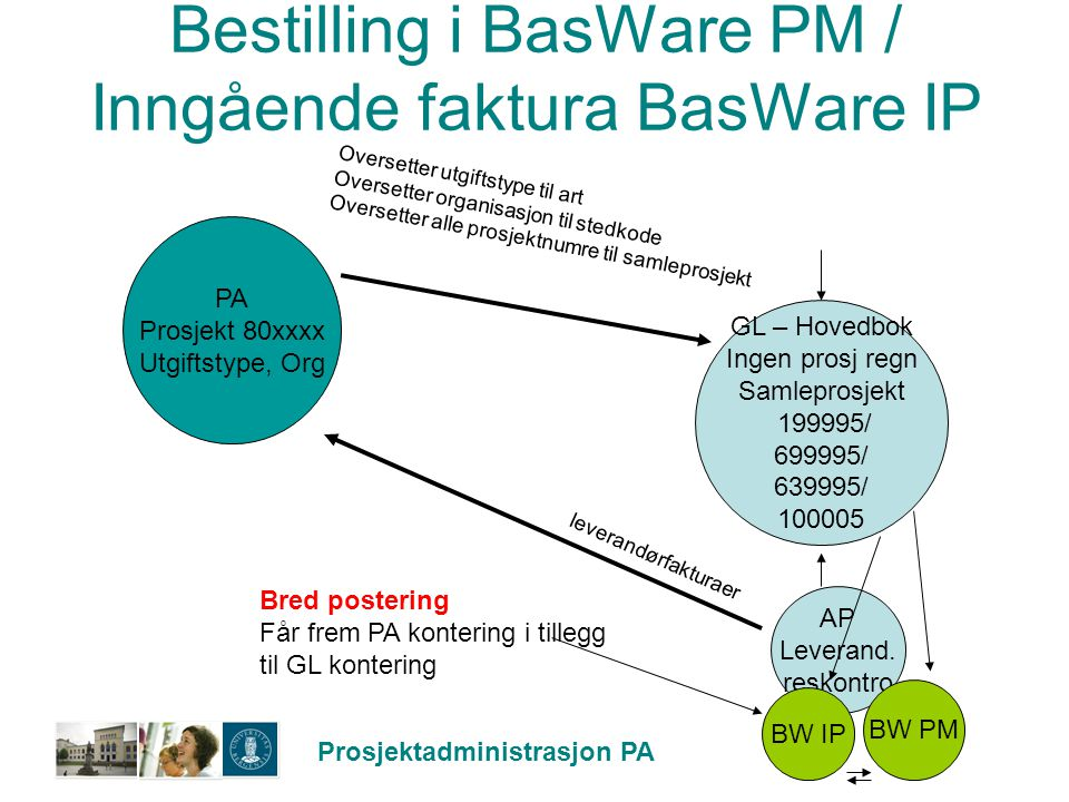 Prosjektadministrasjon PA Bestilling i BasWare PM / Inngående faktura BasWare IP GL – Hovedbok Ingen prosj regn Samleprosjekt 199995/ 699995/ 639995/