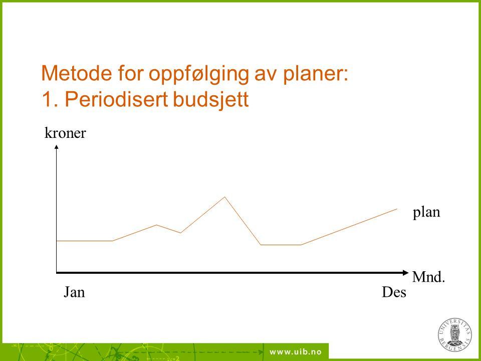 Metode for oppfølging av planer: 1. Periodisert budsjett DesJan plan kroner Mnd.