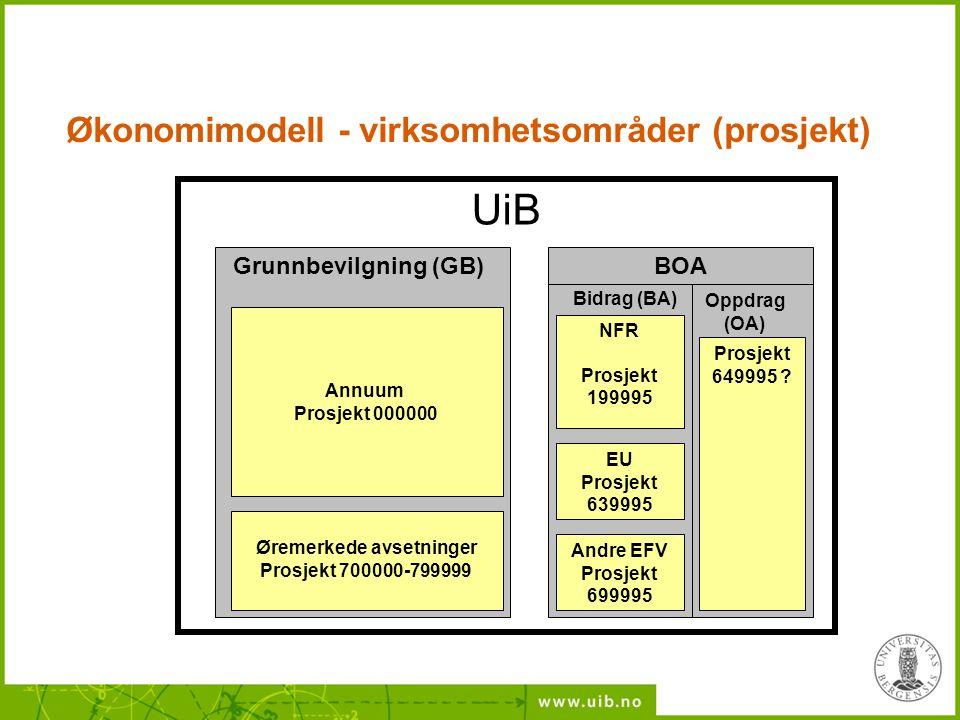 UiB Annuum Prosjekt 000000 Øremerkede avsetninger Prosjekt 700000-799999 Grunnbevilgning (GB) Andre EFV Prosjekt 699995 Oppdrag (OA) Bidrag (BA) NFR P