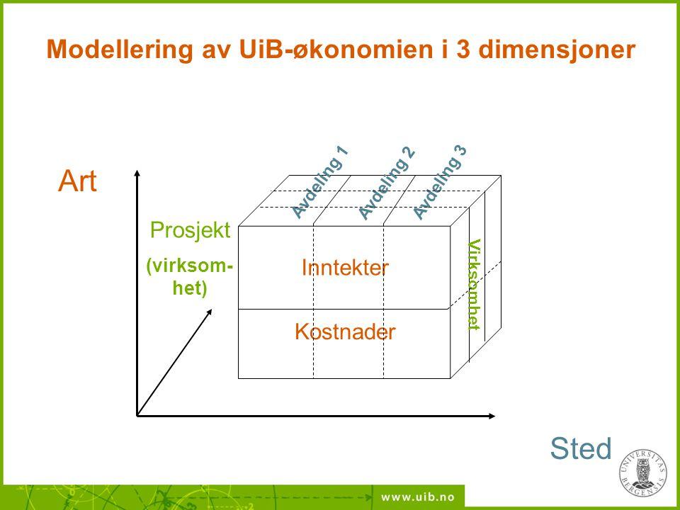 Modellering av UiB-økonomien i 3 dimensjoner Inntekter Kostnader Avdeling 2 Avdeling 1 Avdeling 3 Virksomhet Art Sted Prosjekt (virksom- het)