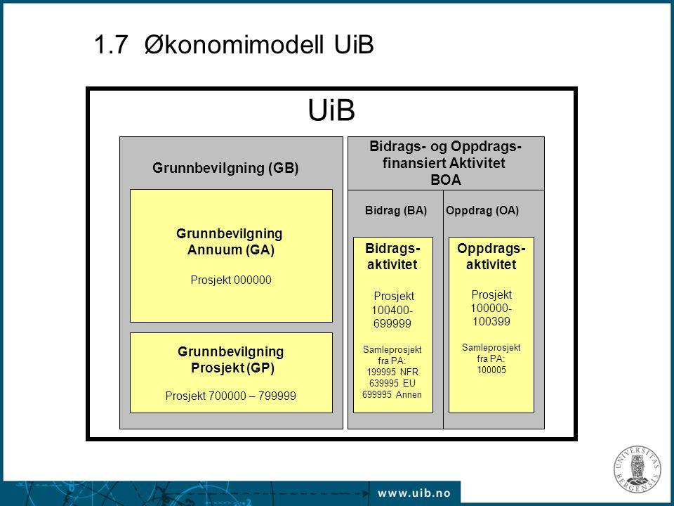 UiB Grunnbevilgning Annuum (GA) Prosjekt 000000 Grunnbevilgning Prosjekt (GP) Prosjekt 700000 – 799999 Grunnbevilgning (GB) Oppdrags- aktivitet Prosje