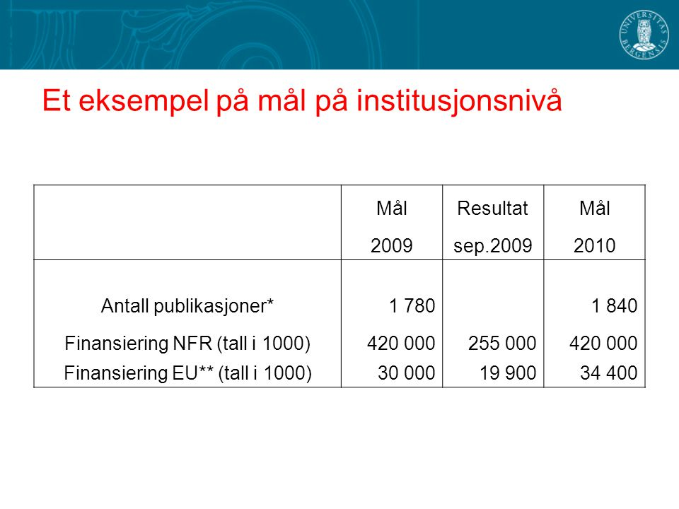 Et eksempel på mål på institusjonsnivå MålResultatMål 2009sep.20092010 Antall publikasjoner*1 7801 840 Finansiering NFR (tall i 1000)420 000255 000420 000 Finansiering EU** (tall i 1000)30 00019 90034 400