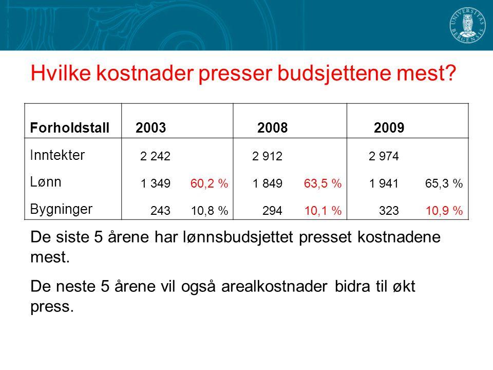 Hvilke kostnader presser budsjettene mest? De siste 5 årene har lønnsbudsjettet presset kostnadene mest. De neste 5 årene vil også arealkostnader bidr