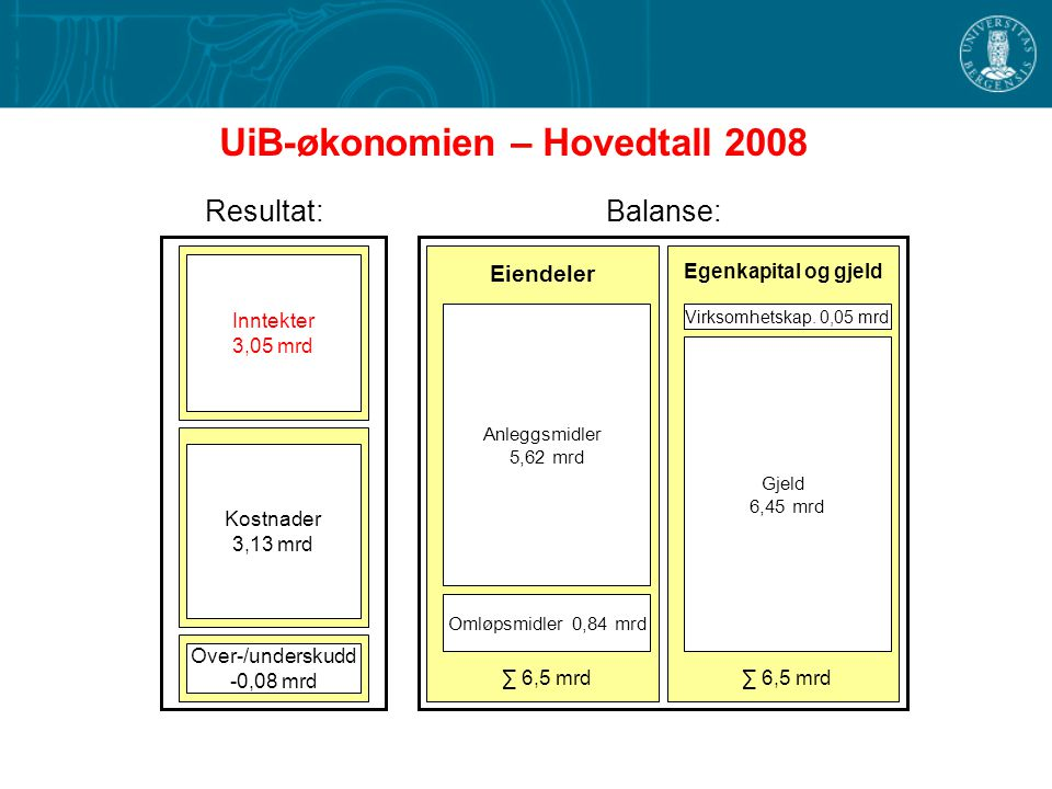 UiB-økonomien – Hovedtall 2008 Resultat: Inntekter 3,05 mrd Kostnader 3,13 mrd Balanse: Anleggsmidler 5,62 mrd Omløpsmidler 0,84 mrd Virksomhetskap.