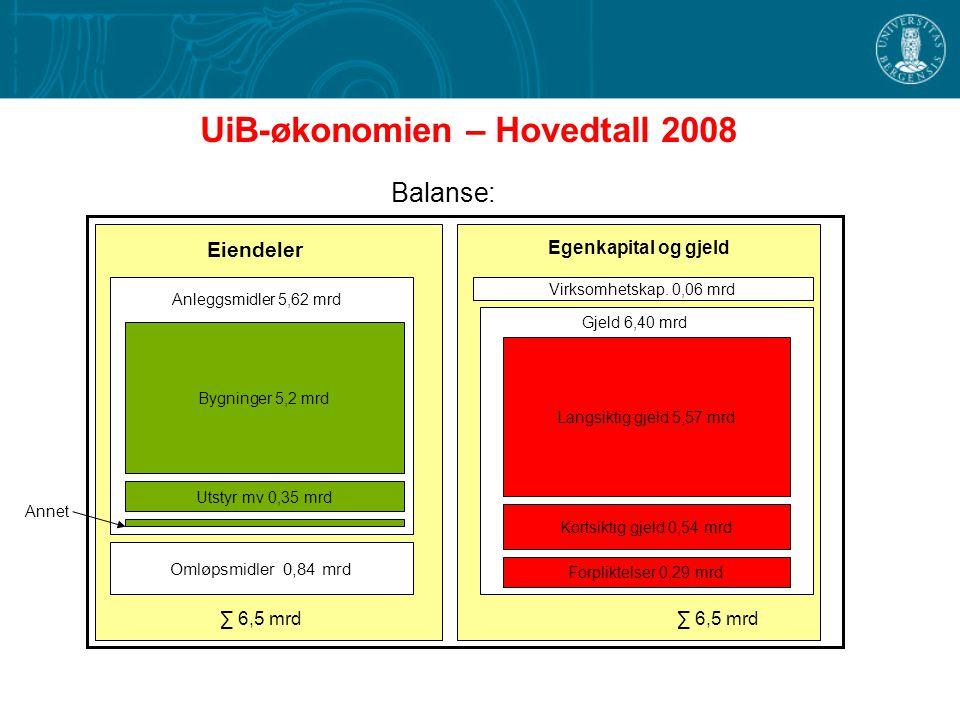 UiB-økonomien – Hovedtall 2008 Balanse: Omløpsmidler 0,84 mrd Virksomhetskap.