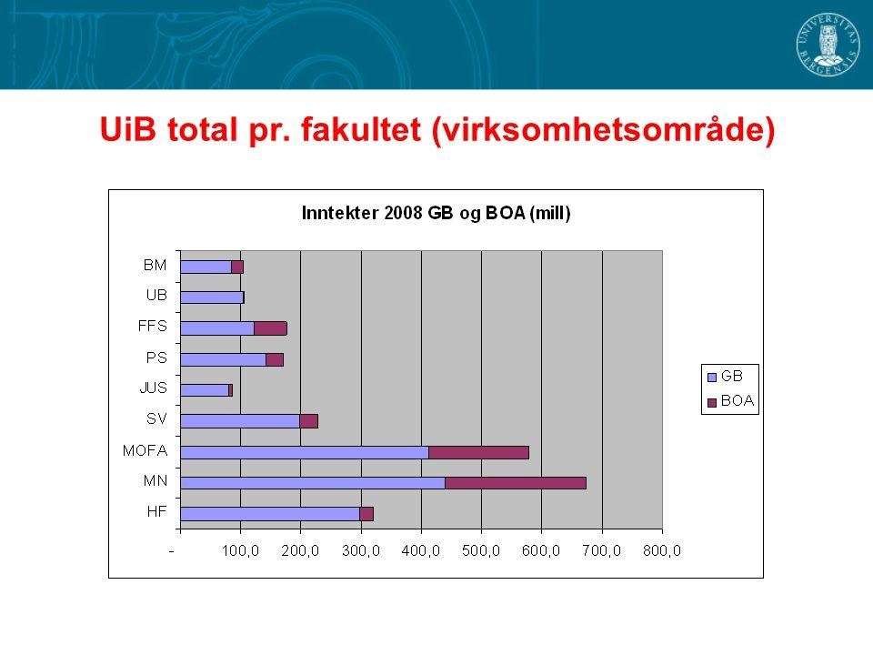 UiB total pr. fakultet (virksomhetsområde)