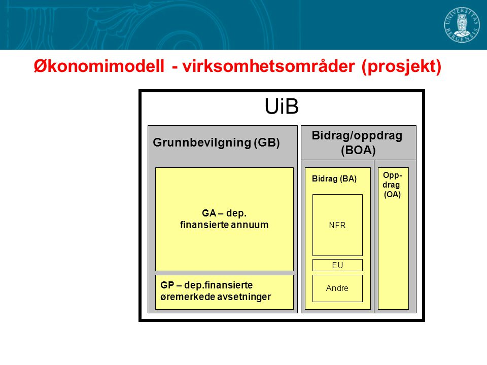 UiB BFV-Bevilgn.fin.virksomhet GA – dep.