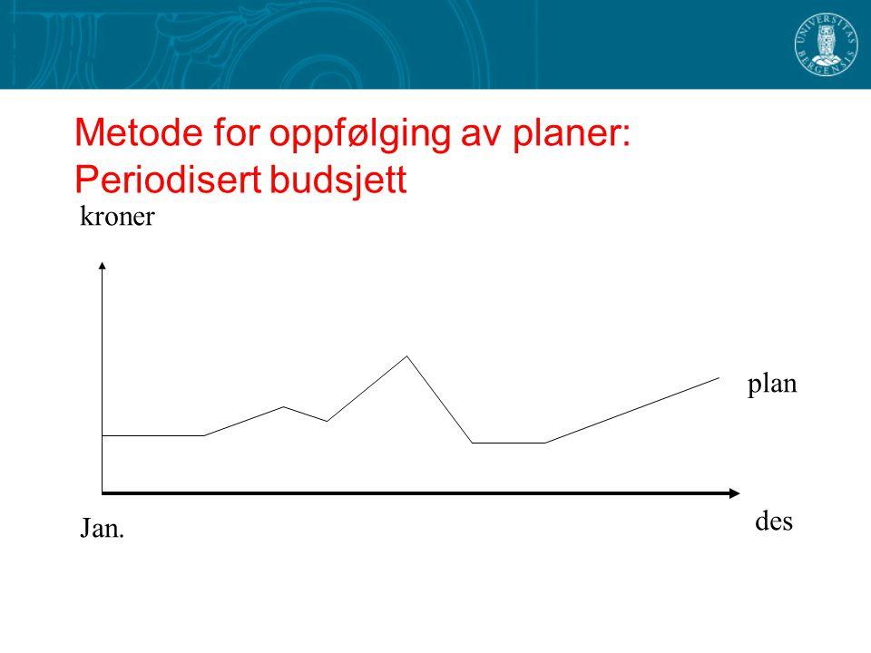 Metode for oppfølging av planer: Periodisert budsjett des Jan. plan kroner