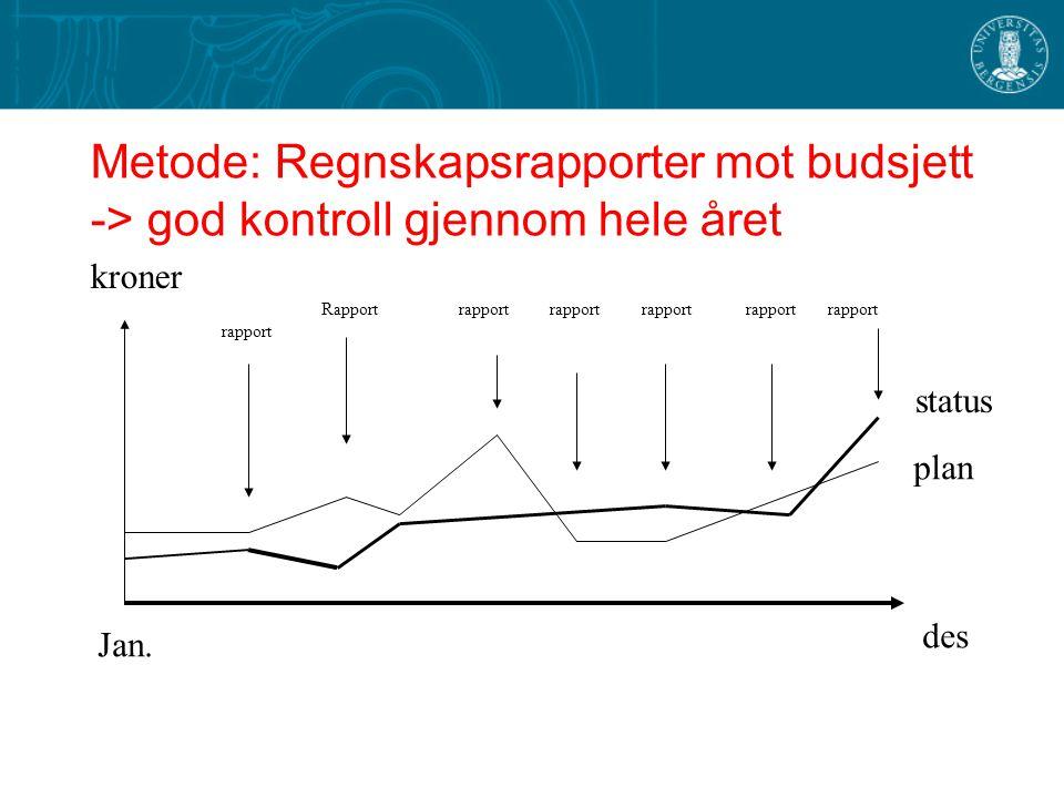Metode: Regnskapsrapporter mot budsjett -> god kontroll gjennom hele året des Jan. plan status kroner rapport Rapport rapport rapport rapport rapport