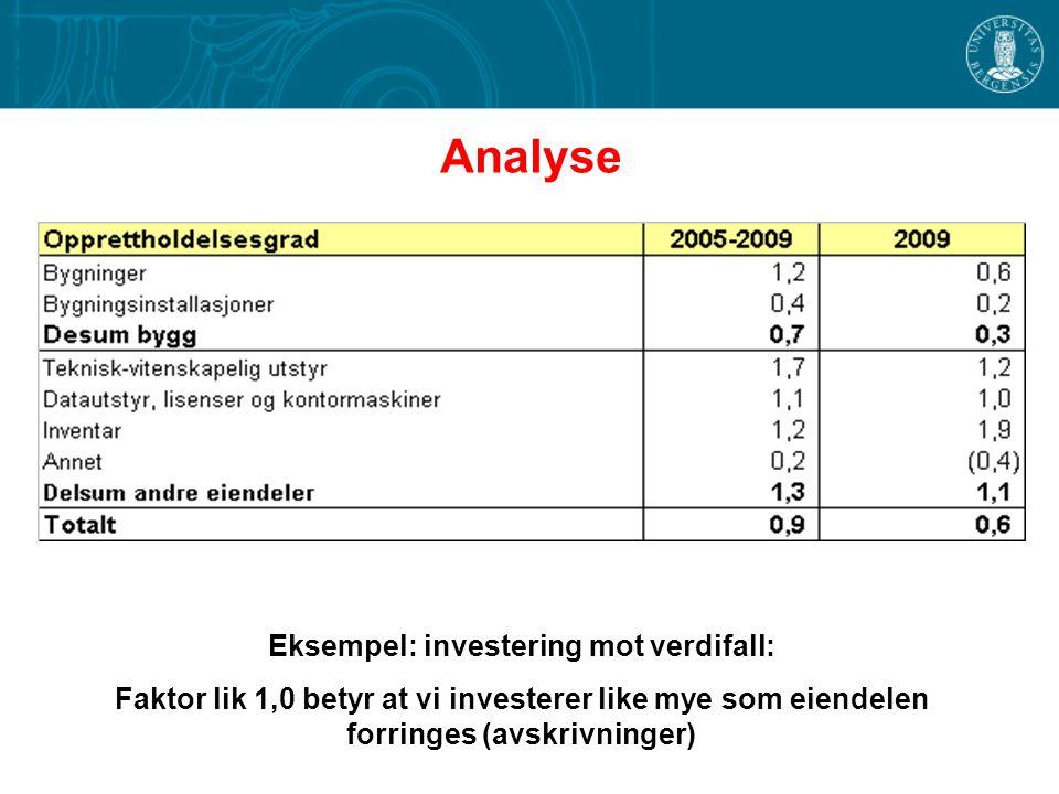 Analyse Eksempel: investering mot verdifall: Faktor lik 1,0 betyr at vi investerer like mye som eiendelen forringes (avskrivninger)