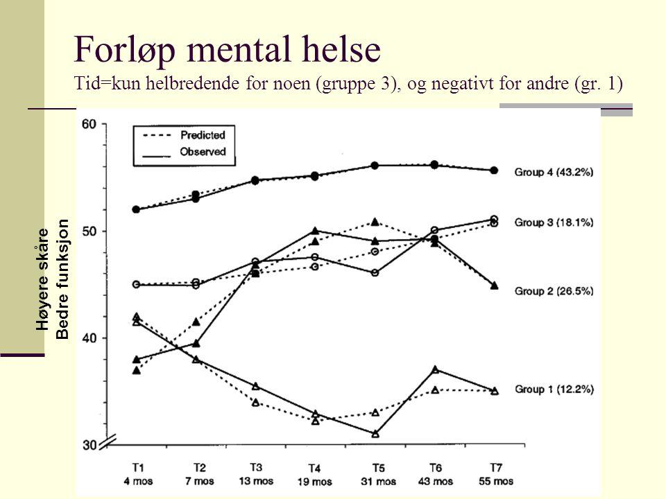 Forløp mental helse Tid=kun helbredende for noen (gruppe 3), og negativt for andre (gr. 1) Høyere skåre Bedre funksjon