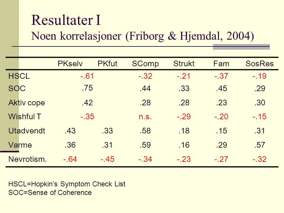 Resultater I Noen korrelasjoner (Friborg & Hjemdal, 2004) PKselvPKfutSCompStruktFamSosRes HSCL-.61.75 -.32-.21-.37-.19 SOC.44.33.45.29 Aktiv cope.42.2