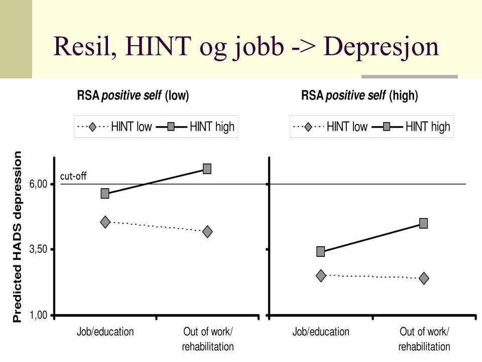 Resil, HINT og jobb -> Depresjon