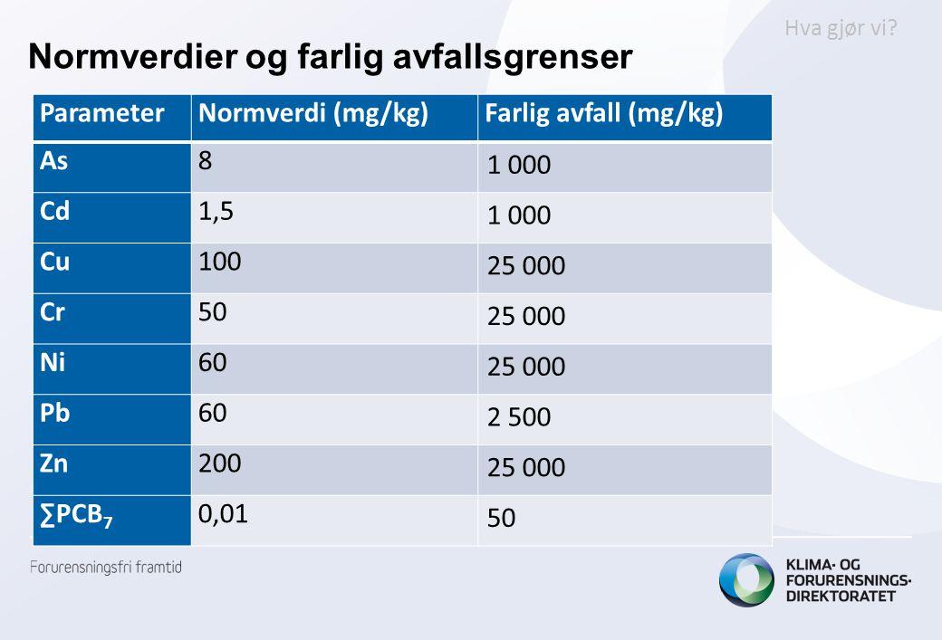 Normverdier og farlig avfallsgrenser ParameterNormverdi (mg/kg)Farlig avfall (mg/kg) As8 1 000 Cd1,5 1 000 Cu100 25 000 Cr50 25 000 Ni60 25 000 Pb60 2