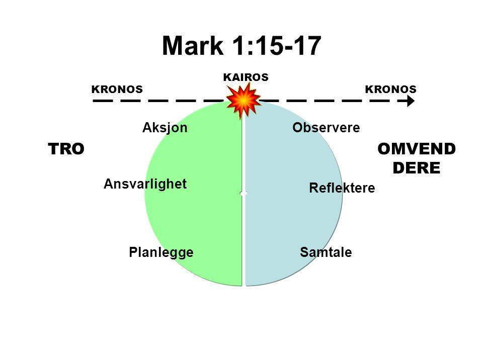 Mark 1:15-17 KAIROS KRONOS Observere Reflektere Samtale Aksjon Ansvarlighet Planlegge OMVEND DERE TRO