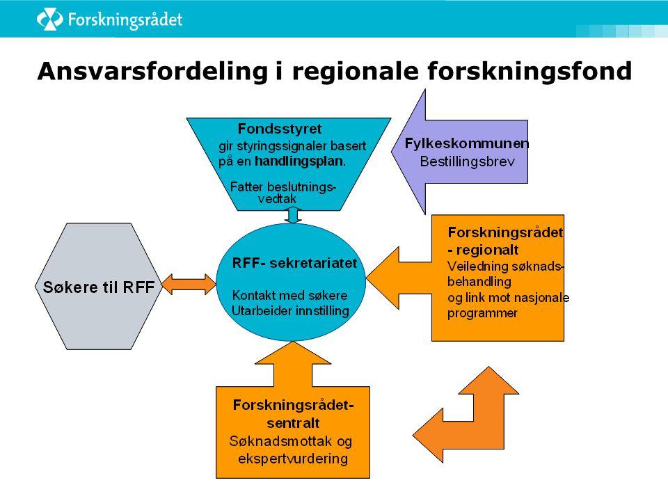Ansvarsfordeling i regionale forskningsfond