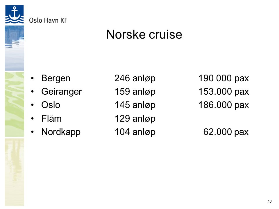 10 Norske cruise Bergen246 anløp190 000 pax Geiranger159 anløp153.000 pax Oslo145 anløp186.000 pax Flåm129 anløp Nordkapp104 anløp 62.000 pax