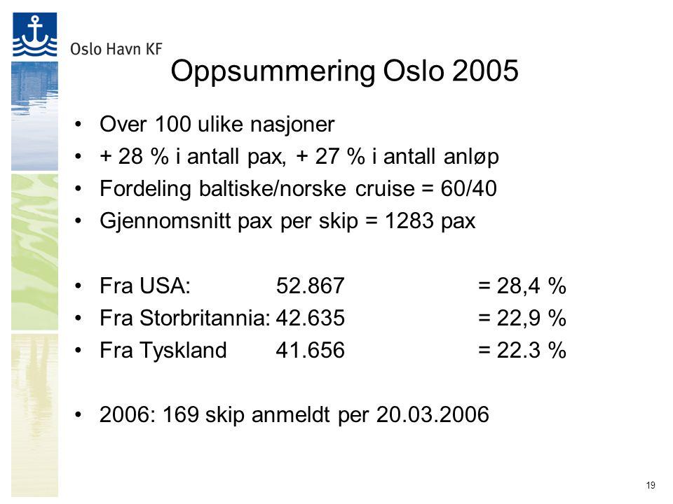19 Oppsummering Oslo 2005 Over 100 ulike nasjoner + 28 % i antall pax, + 27 % i antall anløp Fordeling baltiske/norske cruise = 60/40 Gjennomsnitt pax