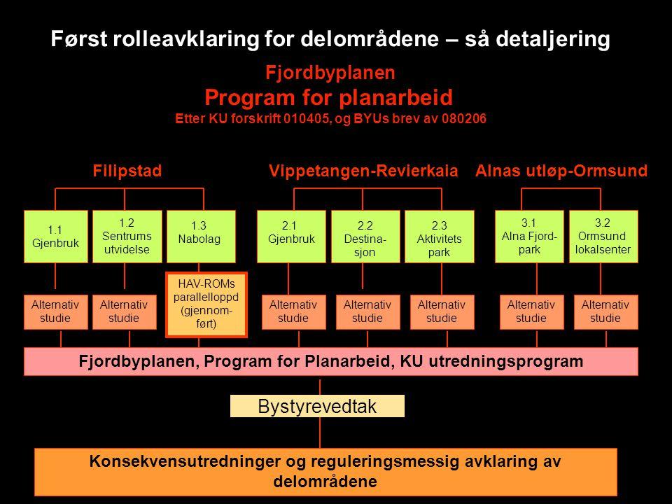 Fjordbyplanen Program for planarbeid Etter KU forskrift 010405, og BYUs brev av 080206 1.1 Gjenbruk 1.2 Sentrums utvidelse 3.1 Alna Fjord- park 3.2 Or