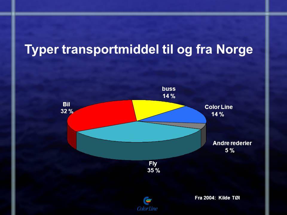Typer transportmiddel til og fra Norge Fra 2004: Kilde TØI Color Line 14 % buss 14 % Bil 32 % Andre rederier 5 % Fly 35 %