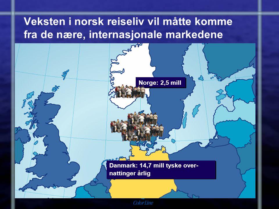 Veksten i norsk reiseliv vil måtte komme fra de nære, internasjonale markedene Norge: 2,5 mill Danmark: 14,7 mill tyske over- nattinger årlig