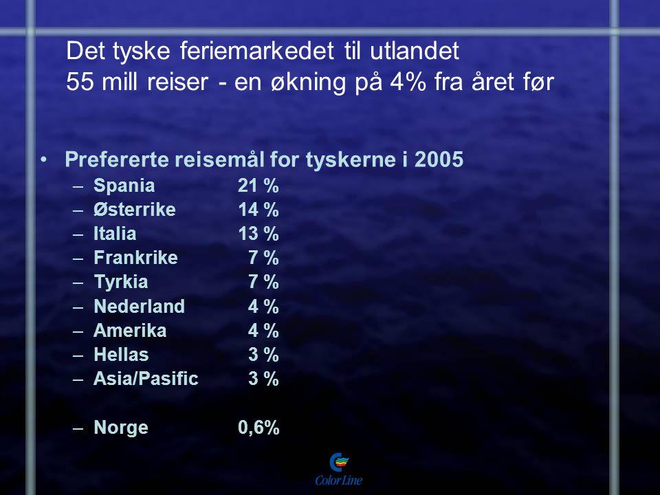 Det tyske feriemarkedet til utlandet 55 mill reiser - en økning på 4% fra året før Prefererte reisemål for tyskerne i 2005 –Spania21 % –Østerrike14 %