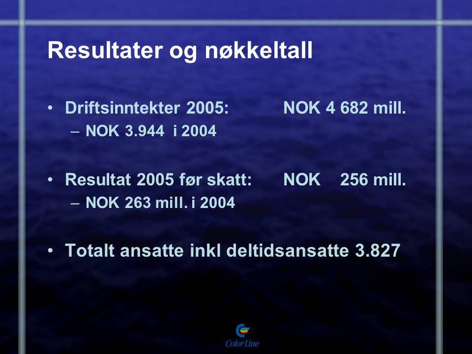 Resultater og nøkkeltall Driftsinntekter 2005: NOK 4 682 mill. –NOK 3.944 i 2004 Resultat 2005 før skatt: NOK 256 mill. –NOK 263 mill. i 2004 Totalt a