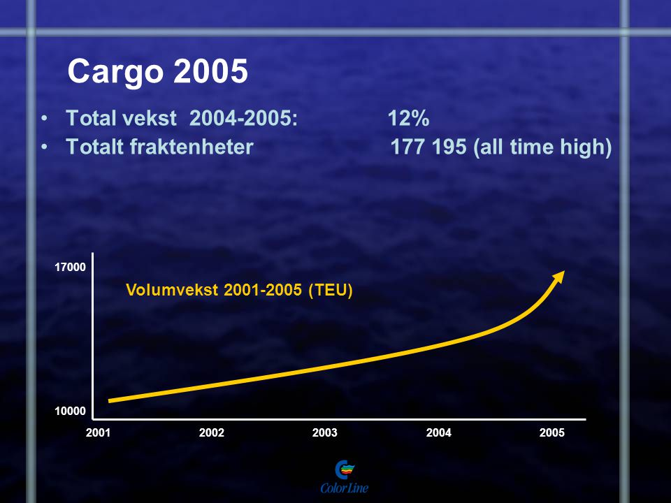 Cargo 2005 Total vekst 2004-2005: 12% Totalt fraktenheter 177 195 (all time high) 20012002200320042005 10000 17000 Volumvekst 2001-2005 (TEU)