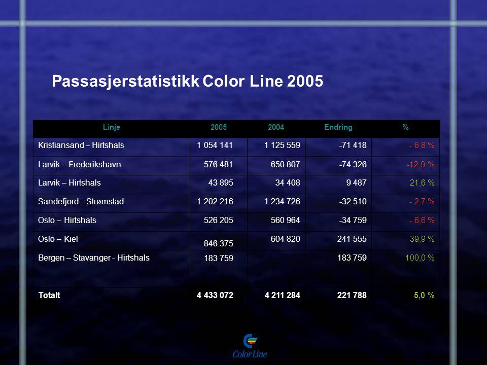 Passasjerstatistikk Color Line 2005 Linje20052004Endring% Kristiansand – Hirtshals 1 054 1411 125 559-71 418- 6,8 % Larvik – Frederikshavn 576 481650