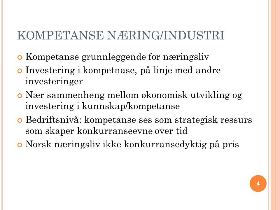 KOMPETANSE NÆRING/INDUSTRI Kompetanse grunnleggende for næringsliv Investering i kompetnase, på linje med andre investeringer Nær sammenheng mellom økonomisk utvikling og investering i kunnskap/kompetanse Bedriftsnivå: kompetanse ses som strategisk ressurs som skaper konkurranseevne over tid Norsk næringsliv ikke konkurransedyktig på pris 4