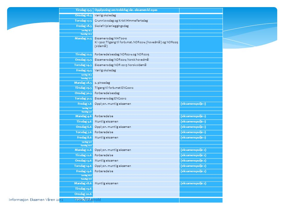 Tirsdag 15.5Opplysning om trekkfag skr. eksamen kl 0900 Onsdag 16.5Vanlig skoledag Torsdag 17.5Grunnlovsdag og Kristi Himmelfartsdag Fredag 18.5Skolef
