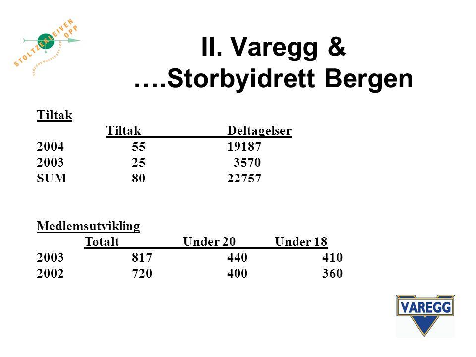 Il. Varegg & ….Storbyidrett Bergen Tiltak TiltakDeltagelser 2004 5519187 200325 3570 SUM8022757 Medlemsutvikling Totalt Under 20Under 18 2003817 44041