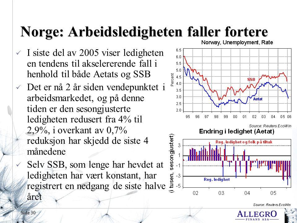 Side 30 Norge: Arbeidsledigheten faller fortere I siste del av 2005 viser ledigheten en tendens til akselererende fall i henhold til både Aetats og SSB Det er nå 2 år siden vendepunktet i arbeidsmarkedet, og på denne tiden er den sesongjusterte ledigheten redusert fra 4% til 2,9%, i overkant av 0,7% reduksjon har skjedd de siste 4 månedene Selv SSB, som lenge har hevdet at ledigheten har vært konstant, har registrert en nedgang de siste halve året