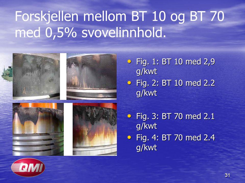 31 Forskjellen mellom BT 10 og BT 70 med 0,5% svovelinnhold. Fig. 1: BT 10 med 2,9 g/kwt Fig. 1: BT 10 med 2,9 g/kwt Fig. 2: BT 10 med 2.2 g/kwt Fig.