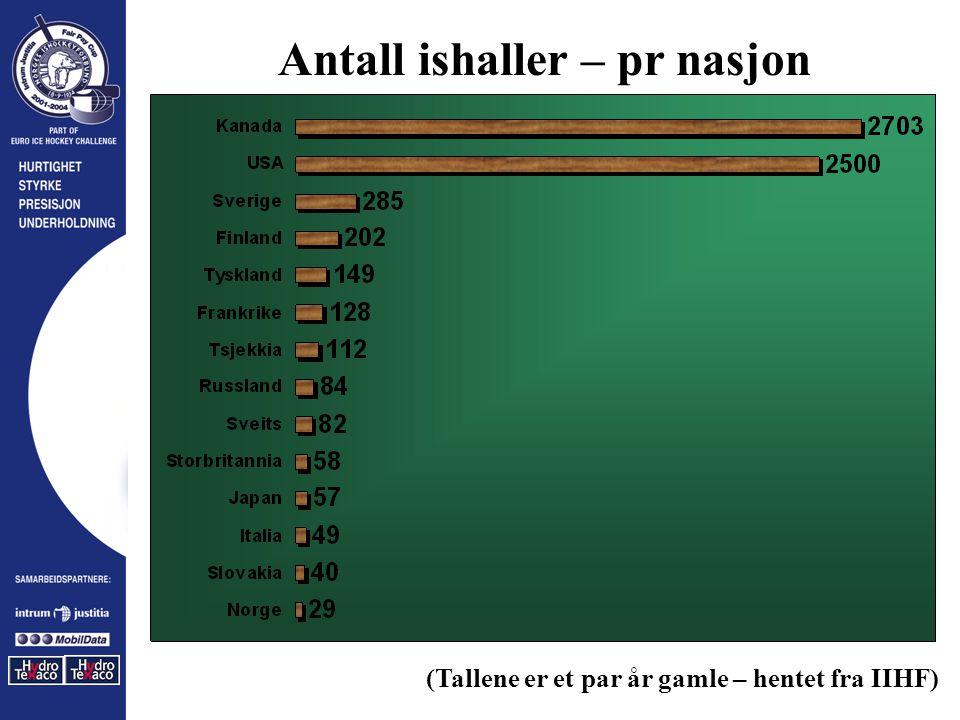 Antall ishaller – pr nasjon (Tallene er et par år gamle – hentet fra IIHF)