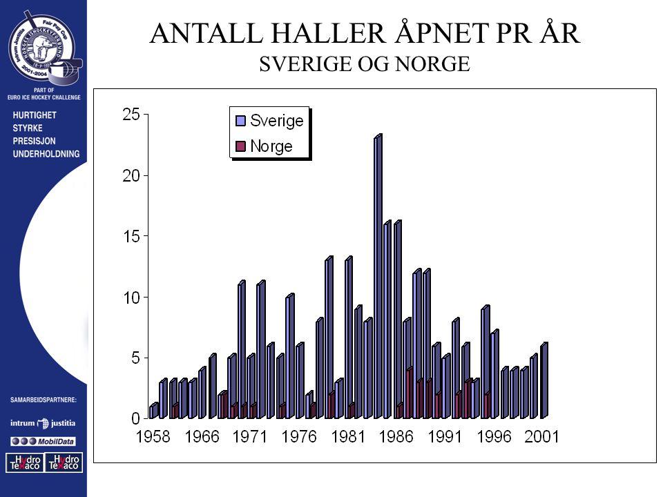 ANTALL HALLER ÅPNET PR ÅR SVERIGE OG NORGE