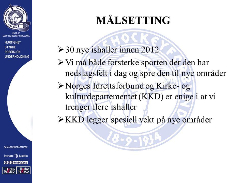 MÅLSETTING  30 nye ishaller innen 2012  Vi må både forsterke sporten der den har nedslagsfelt i dag og spre den til nye områder  Norges Idrettsforbund og Kirke- og kulturdepartementet (KKD) er enige i at vi trenger flere ishaller  KKD legger spesiell vekt på nye områder