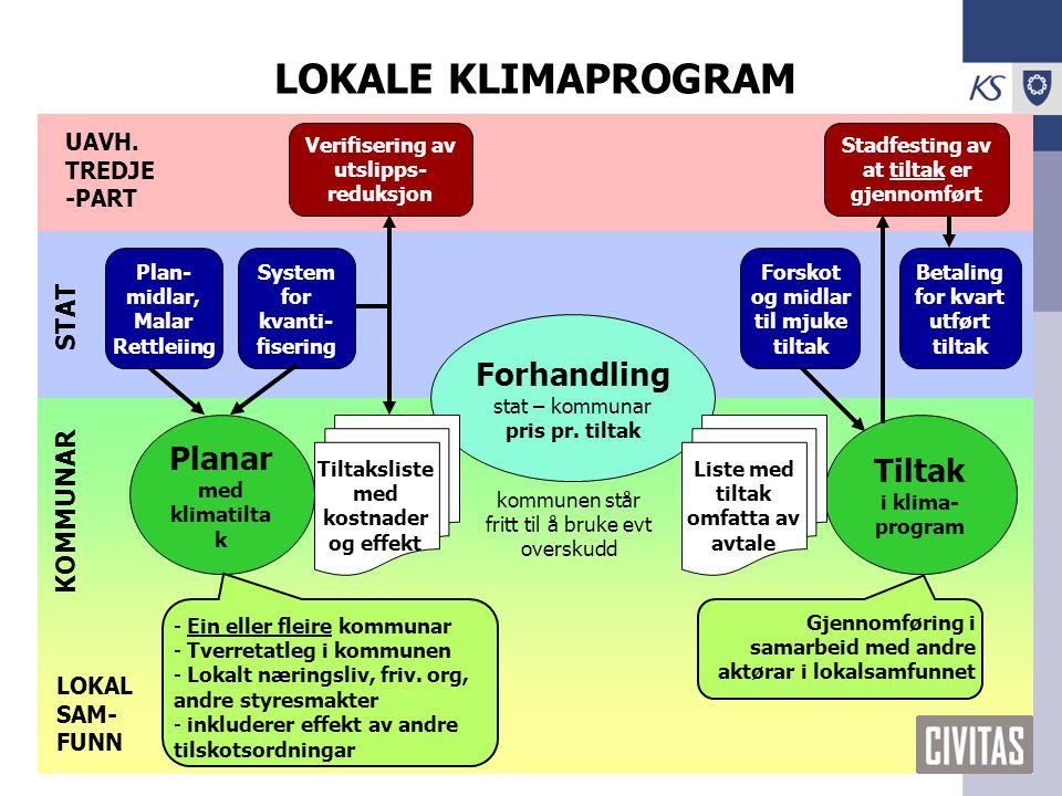 KS – climate change focal point KS 2009 LOKALE KLIMAPROGRAM KOMMUNAR Planar med klimatilta k - Ein eller fleire kommunar - Tverretatleg i kommunen - Lokalt næringsliv, friv.
